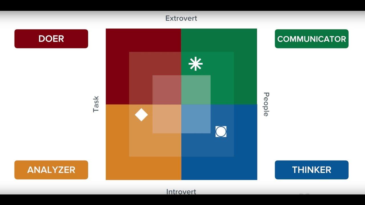 Birkman Method Quadrants